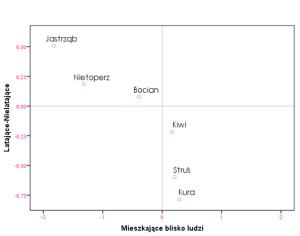 skalowanie_wielowymiarowe_analiza_odległości_2