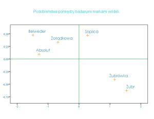skalowanie_wielowymiarowe_analiza_odległości_3