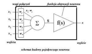 Budowa pojedynczego nauronu_sieć neuronowa_rys 1
