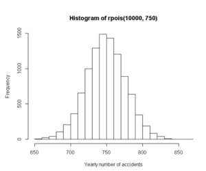 Histogram - statystyka