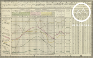 Wykres pogodowy Metodolog