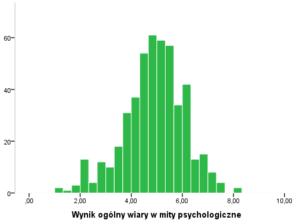 istogram-wynikow-wiary-w-mity-psychologii-popularnej