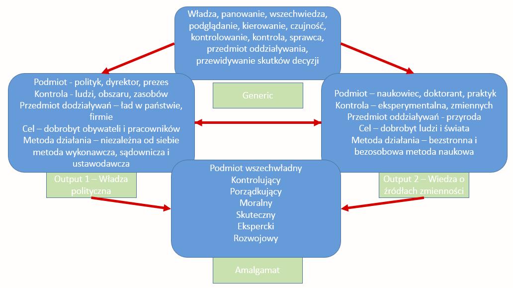 """Wykorzystanie teorii amalgamatów w analizie motta """"Władzą jest wiedza o źródłach zmienności"""" firmy Metodolog.pl."""