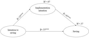 Analiza mediacji i analiza moderowanej mediacji w badaniach psychologicznych
