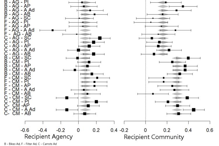 Meta-analiza danych uzyskanych w toku badań wykorzystujących modelowanie równań strukturalnych PLS