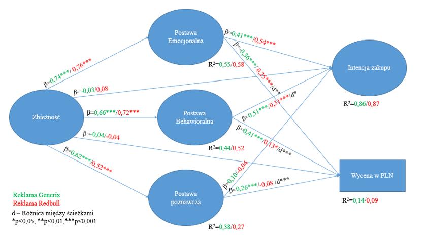 Porównywanie modeli równań strukturalnych PLS - Multi Group Analysis
