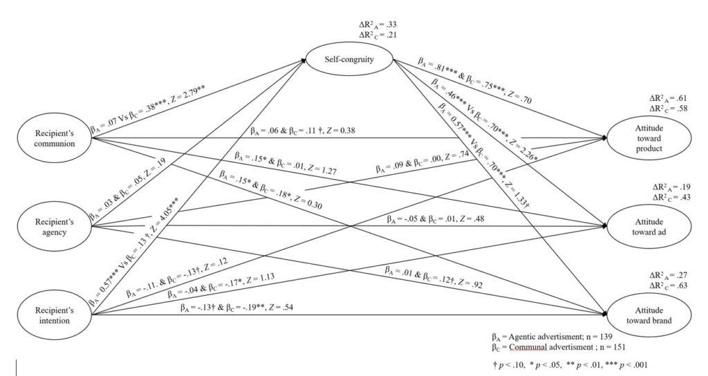 """Modelowanie równań strukturalnych w badaniach konsumenckich PLS - SEM Marketing, sprawczość, wspólnotowość, zbieżność z """"Ja"""""""