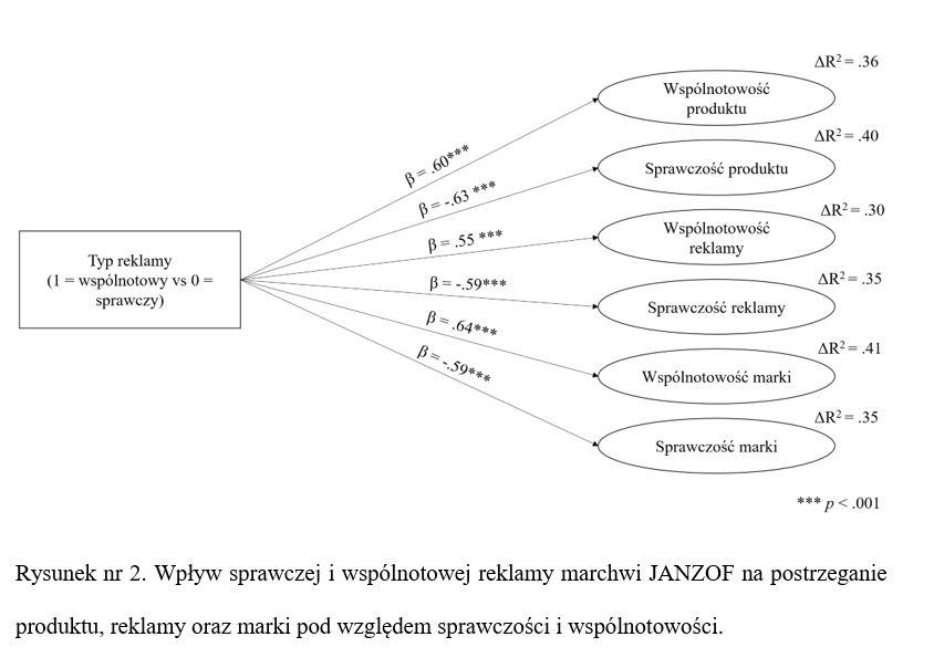 Wykorzystanie modelowanie równań strukturalnych PLS SEM w badaniach pilotażowych sprawczość wspólnotowość