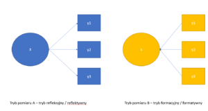 Tryby pomiaru refleksyjnego reflektywnego formacyjnego formatywnego / tryb A i tryb B