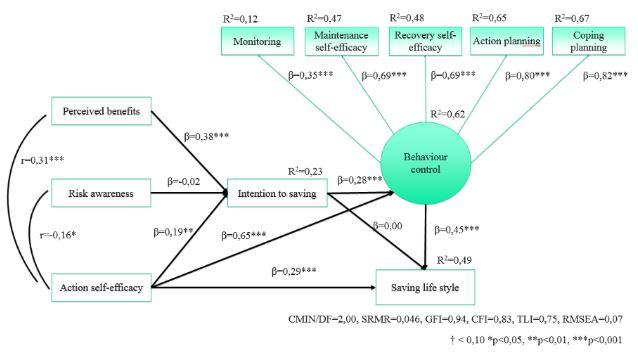 Modelowanie równań strukturalnych w psychologii Metodolog.pl Konrad Hryniewicz osobowość