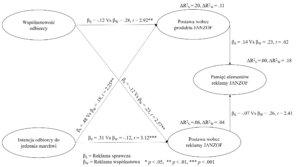 Jak raportować wyniki modelowania równań strukturalnych PLS